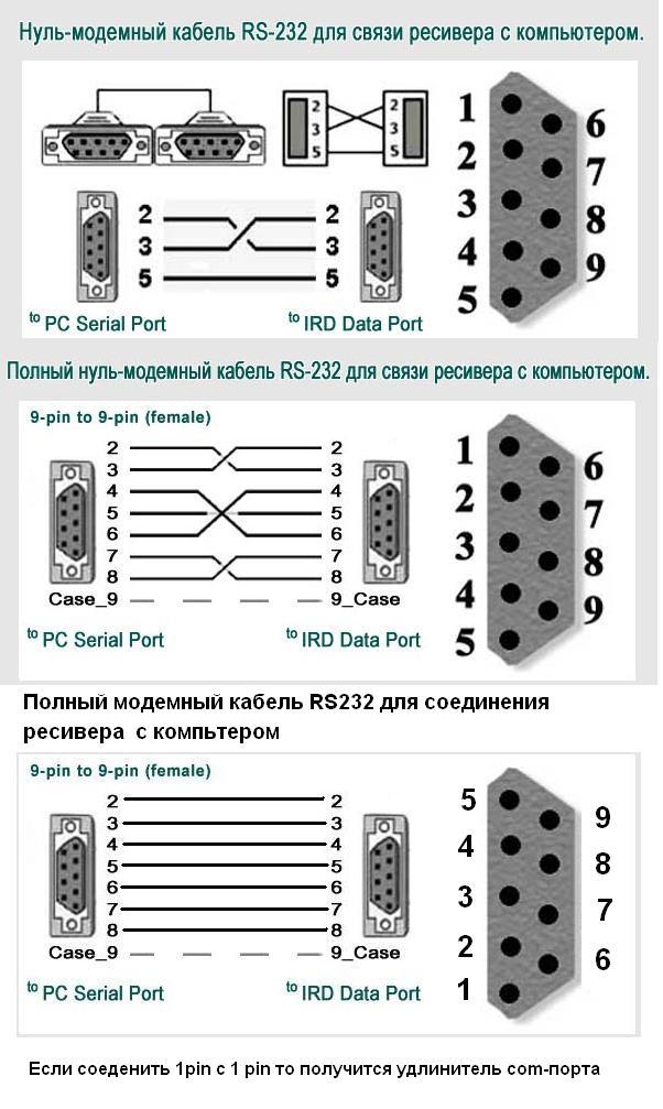 """Покупаем кабель  """"витая пара """" два разьёма RS-232 (папа) спаиваем по схеме (нуль-модемный кабель rs-232 для связи..."""